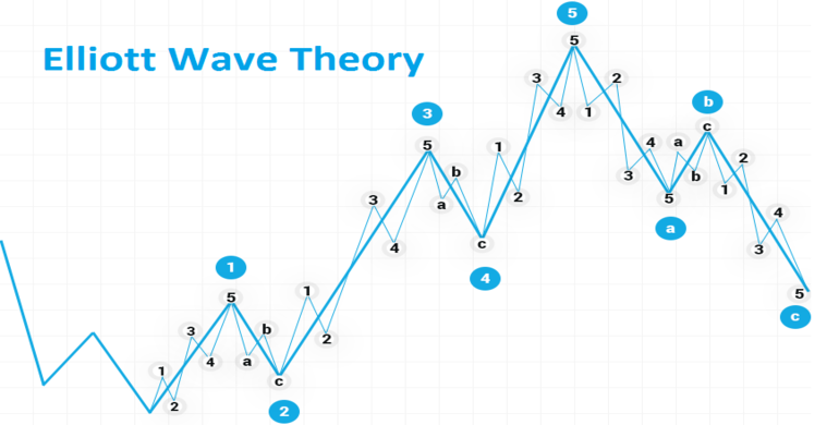 What is the Elliott Wave Oscillator? Top Tips for Forecasting with Elliott Waves in Exness