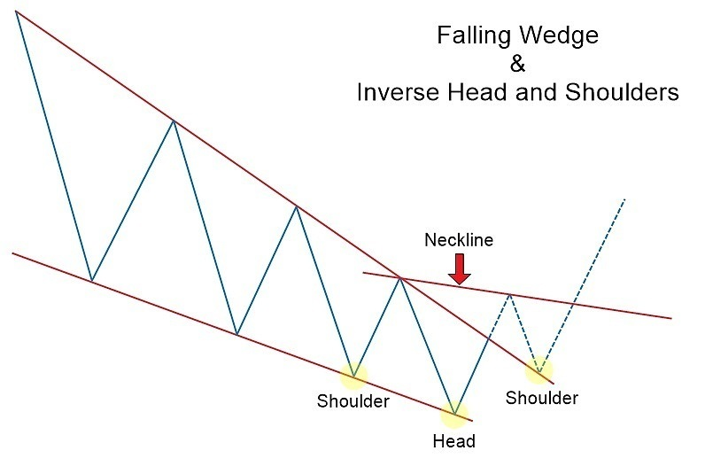 Falling & Rising Wedge Chart Patterns with Exness: The Complete Guide to Forex Trading