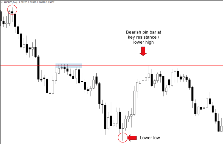 Forex Swing Trading Strategy in Exness: The Complete Guide for Trader