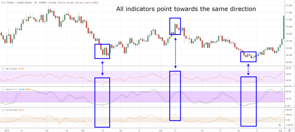 How to use Trading Indicators Effectively with Exness? Reason Why Most Traders lose Money with that?