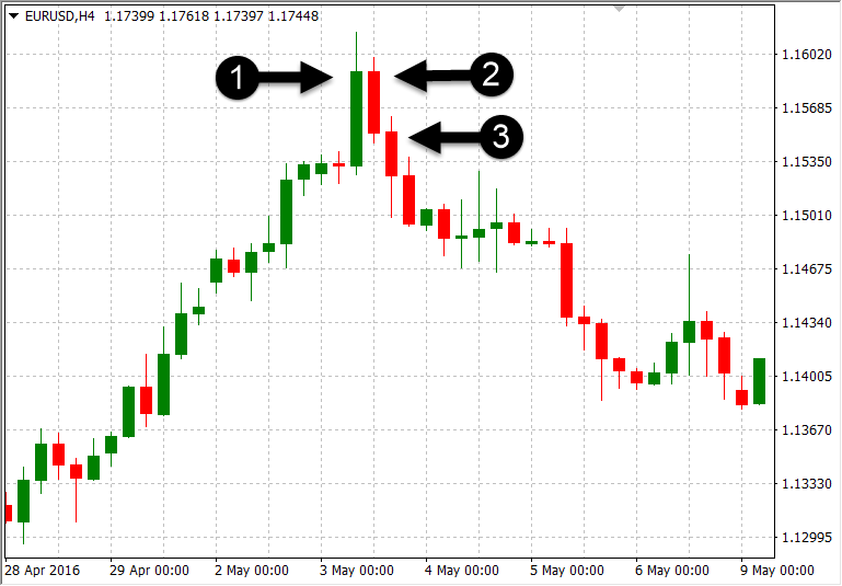 What are Forex Trading Candlestick Patterns & How to Trade Forex based on It with Exness
