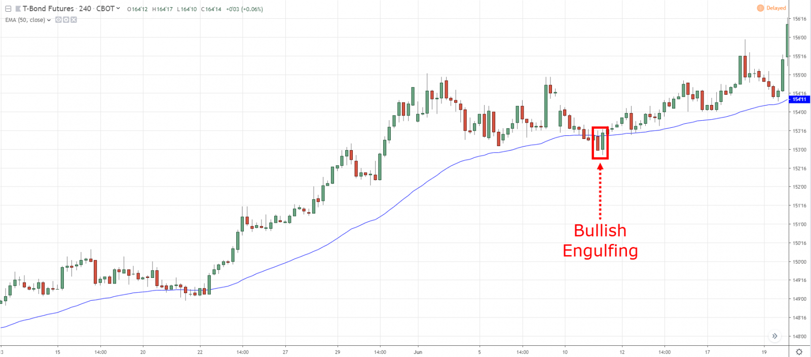 What is 50 day moving average? - How to use it and identify Profitable Trading Opportunities in Exness